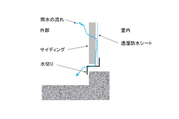 サイディング排水の仕組み